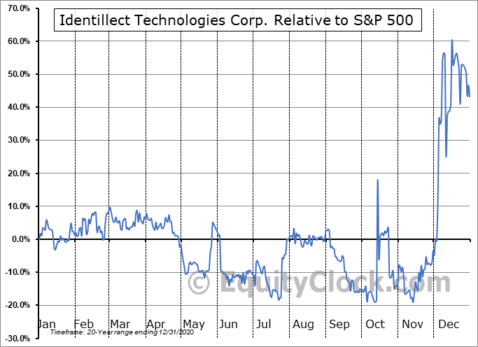 ID.V Relative to the S&P 500
