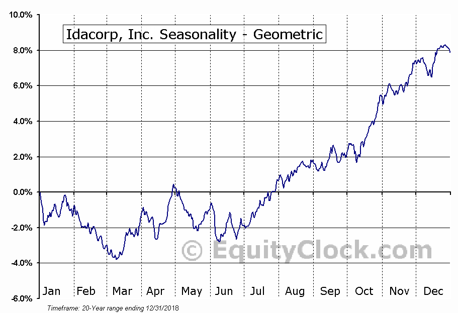 Idacorp, Inc. (NYSE:IDA) Seasonality