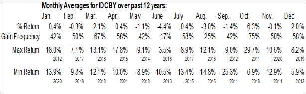 Monthly Seasonal Industrial and Commercial Bank of China Ltd. (OTCMKT:IDCBY)