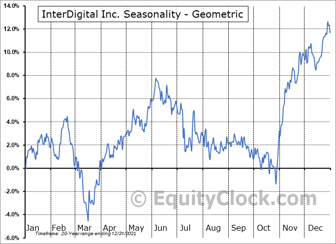 InterDigital Inc. (NASD:IDCC) Seasonality