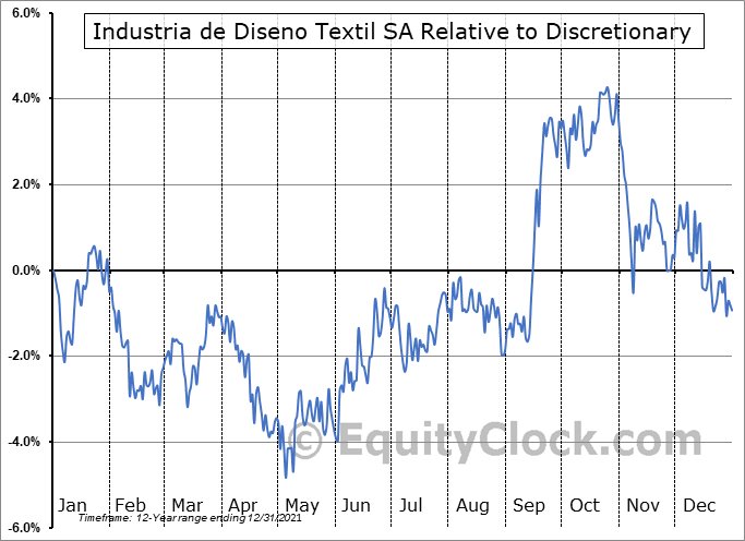 IDEXY Relative to the Sector
