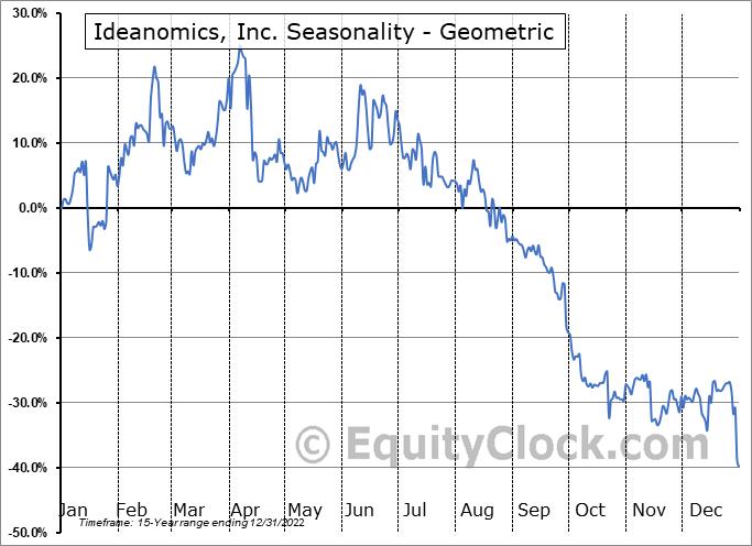 Ideanomics, Inc. (NASD:IDEX) Seasonality