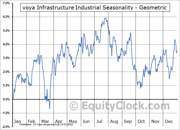 voya Infrastructure Industrial (NYSE:IDE) Seasonality