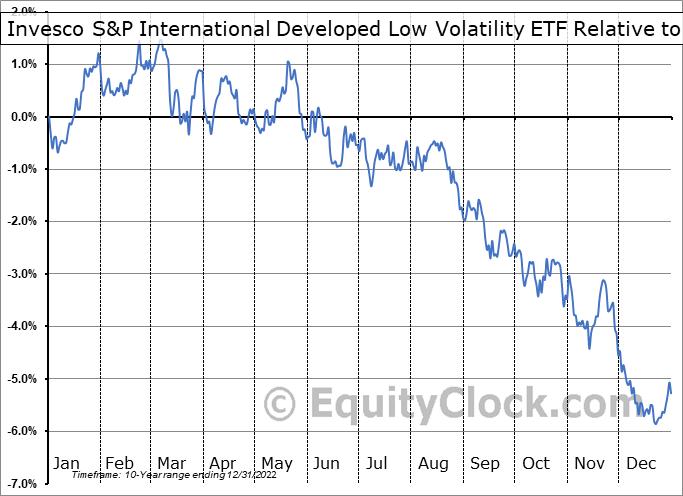IDLV Relative to the S&P 500