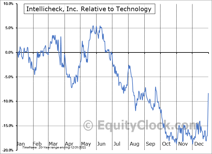 IDN Relative to the Sector