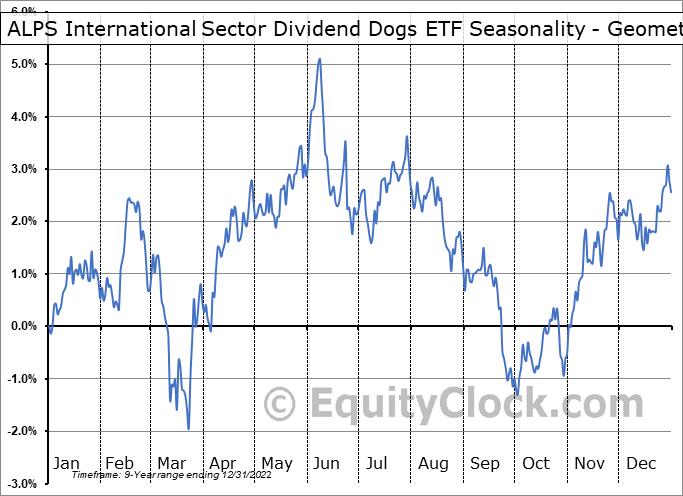 ALPS International Sector Dividend Dogs ETF (AMEX:IDOG) Seasonality