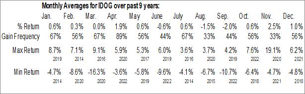 Monthly Seasonal ALPS International Sector Dividend Dogs ETF (AMEX:IDOG)
