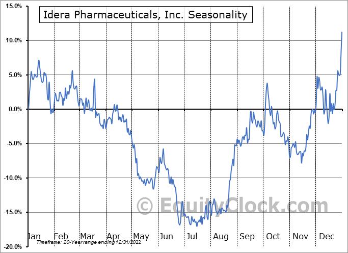 Idera Pharmaceuticals, Inc. (NASD:IDRA) Seasonality