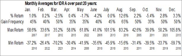 Monthly Seasonal Idera Pharmaceuticals, Inc. (NASD:IDRA)