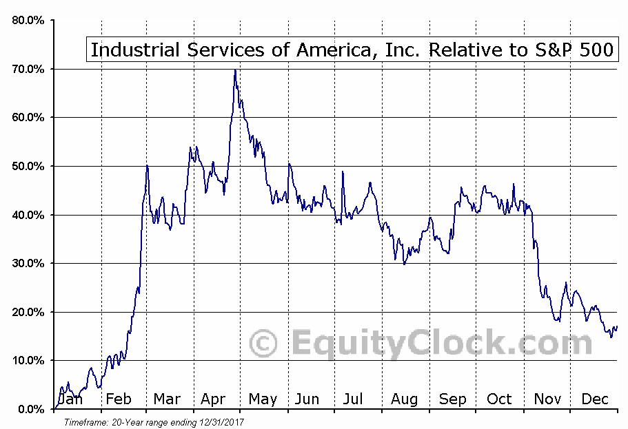 IDSA Relative to the S&P 500