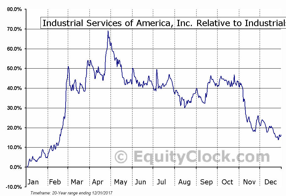 IDSA Relative to the Sector