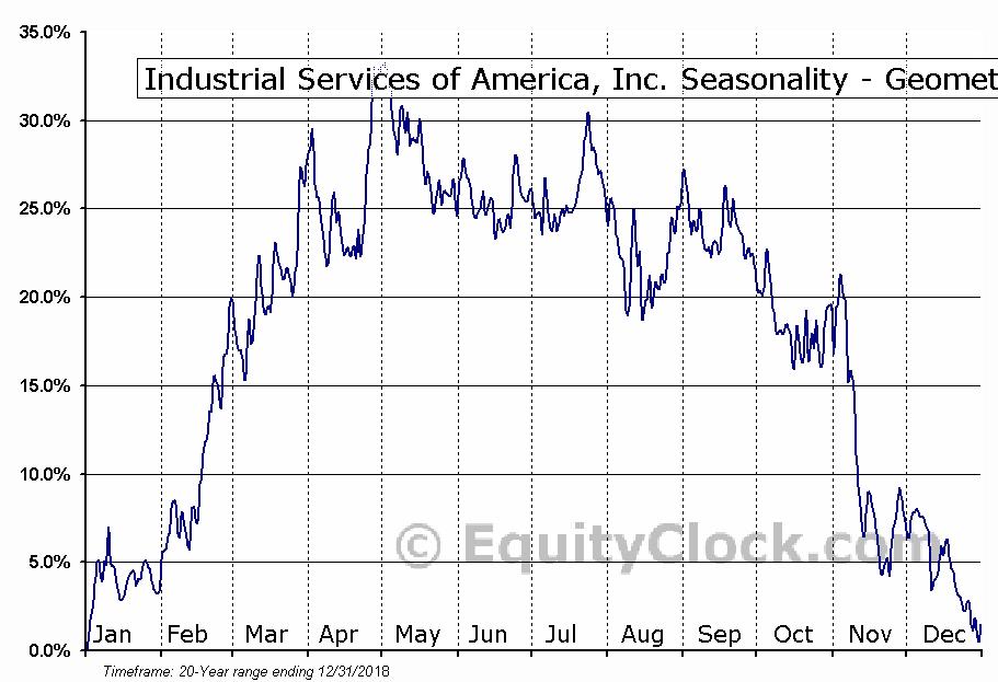 Industrial Services of America, Inc. (NASD:IDSA) Seasonality