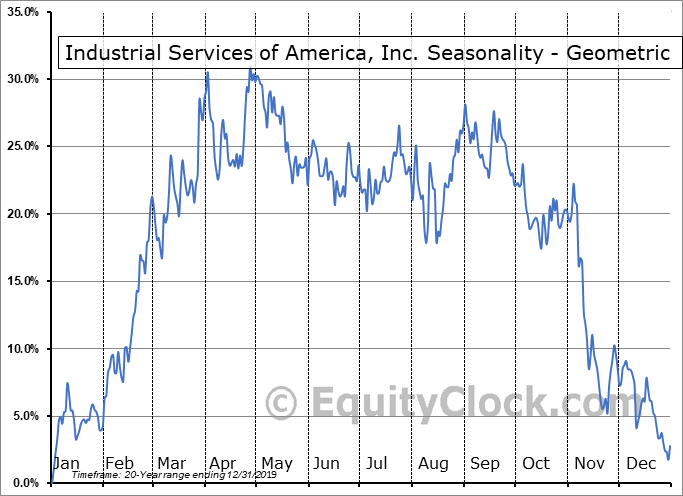 Industrial Services of America, Inc. (NASD:IDSA) Seasonality