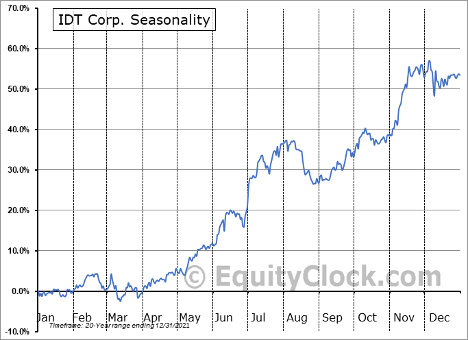 IDT Corporation Seasonal Chart