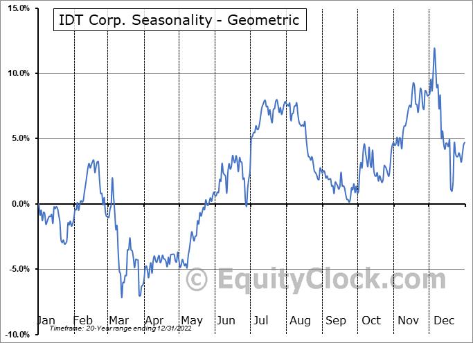 IDT Corp. (NYSE:IDT) Seasonality