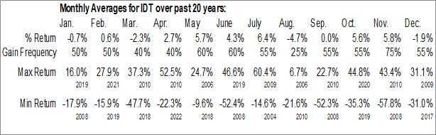 Monthly Seasonal IDT Corp. (NYSE:IDT)