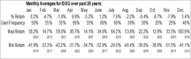 Monthly Seasonal Interpace Diagnostics Group, Inc. (NASD:IDXG)