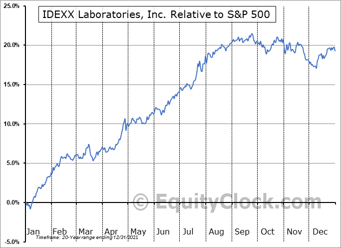 IDXX Relative to the S&P 500