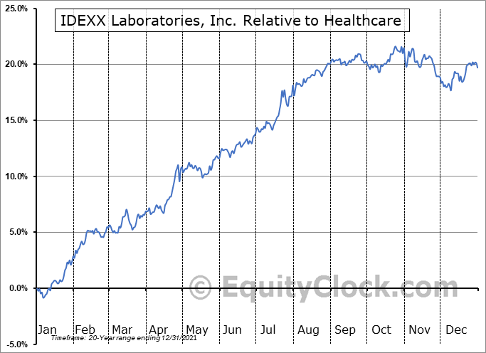 IDXX Relative to the Sector