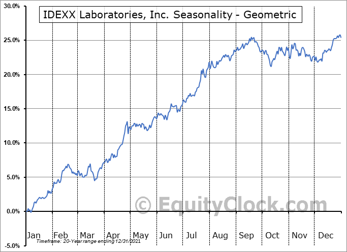 IDEXX Laboratories, Inc. (NASD:IDXX) Seasonality