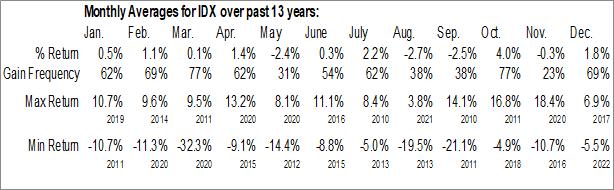 Monthly Seasonal VanEck Vectors Indonesia Index ETF (NYSE:IDX)