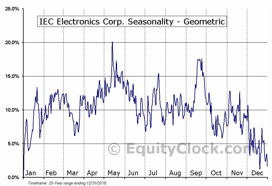 IEC Electronics Corp. (AMEX:IEC) Seasonality