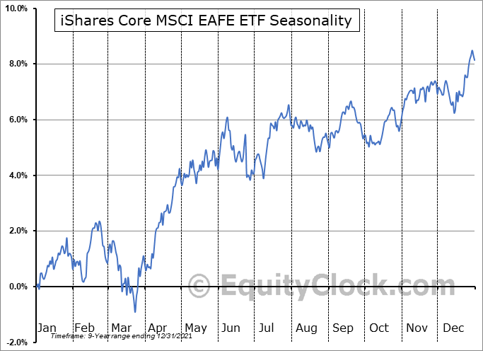 iShares Core MSCI EAFE ETF (AMEX:IEFA) Seasonality