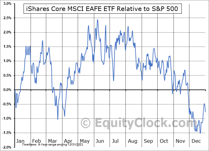 IEFA Relative to the S&P 500