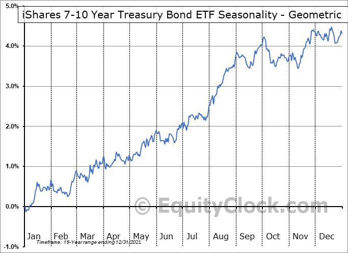 iShares 7-10 Year Treasury Bond ETF (NASD:IEF) Seasonality