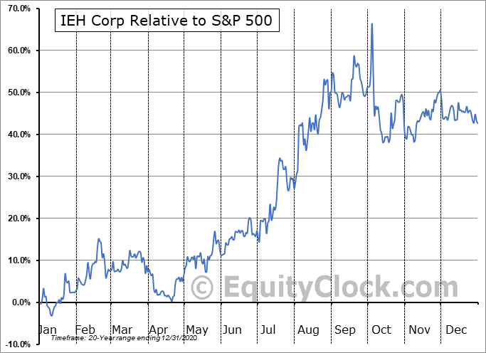 IEHC Relative to the S&P 500
