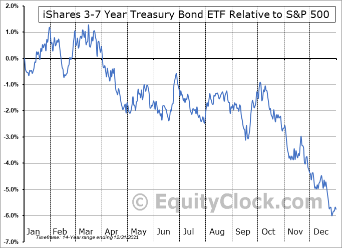 IEI Relative to the S&P 500