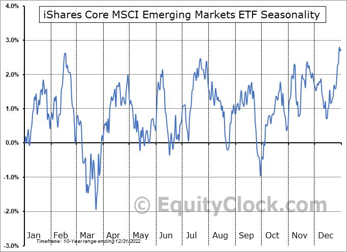 iShares Core MSCI Emerging Markets ETF (AMEX:IEMG) Seasonality