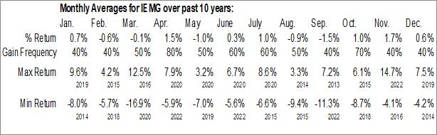 Monthly Seasonal iShares Core MSCI Emerging Markets ETF (AMEX:IEMG)