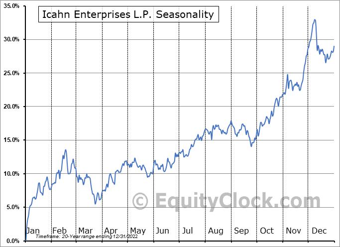 Icahn Enterprises L.P. (NASD:IEP) Seasonality