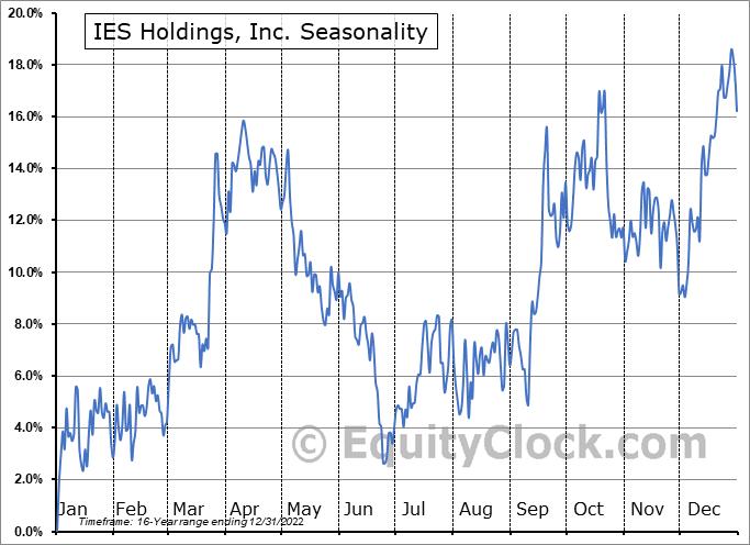 IES Holdings, Inc. (NASD:IESC) Seasonality