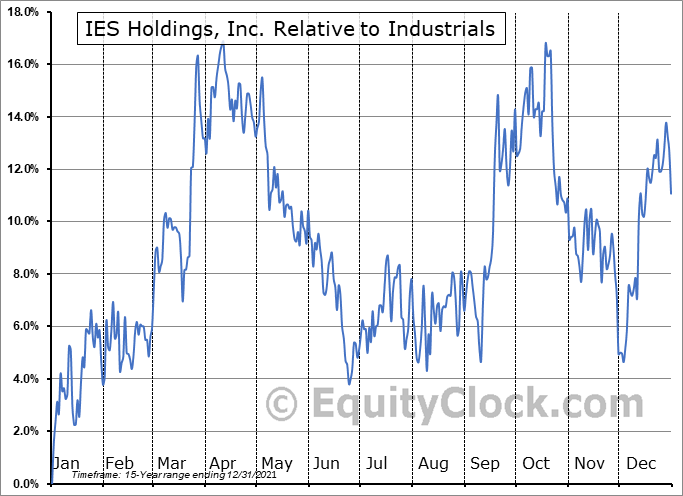 IESC Relative to the Sector