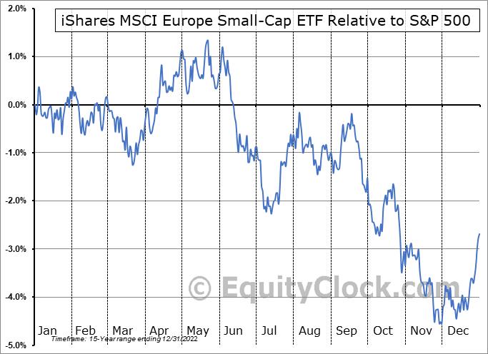 IEUS Relative to the S&P 500