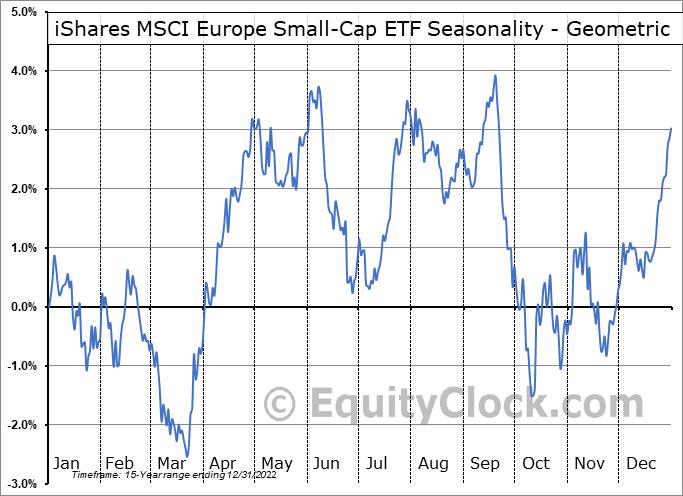 iShares MSCI Europe Small-Cap ETF (NASD:IEUS) Seasonality