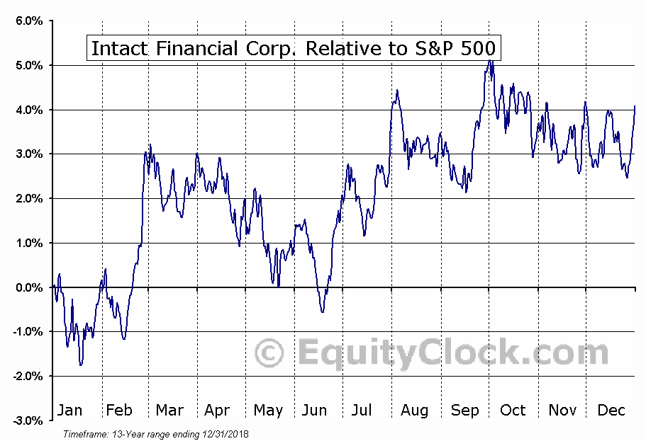 IFC.TO Relative to the S&P 500