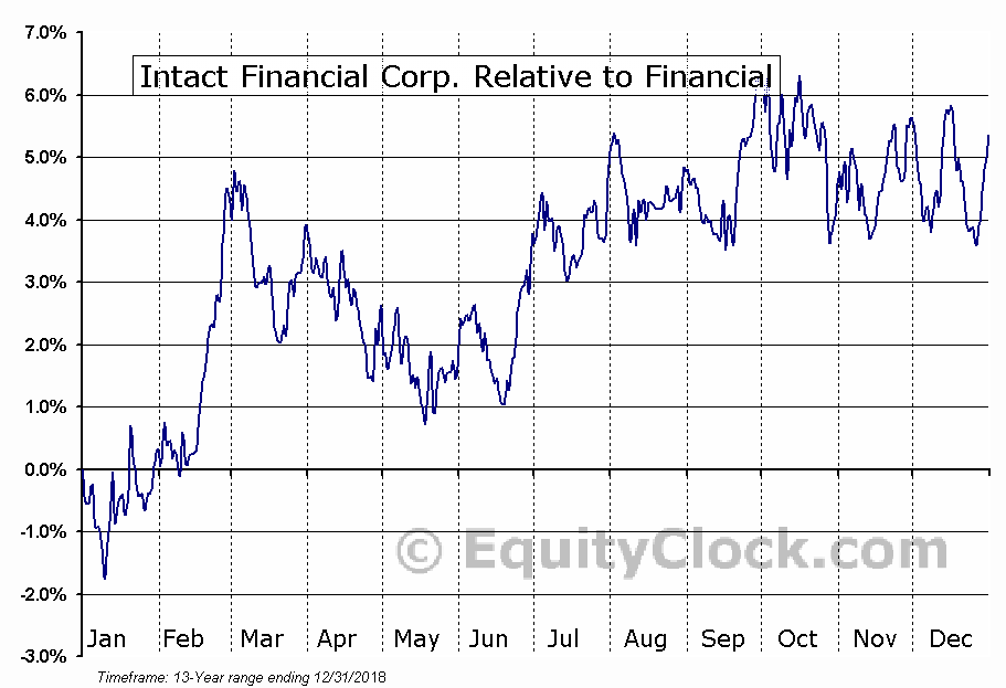 IFC.TO Relative to the Sector