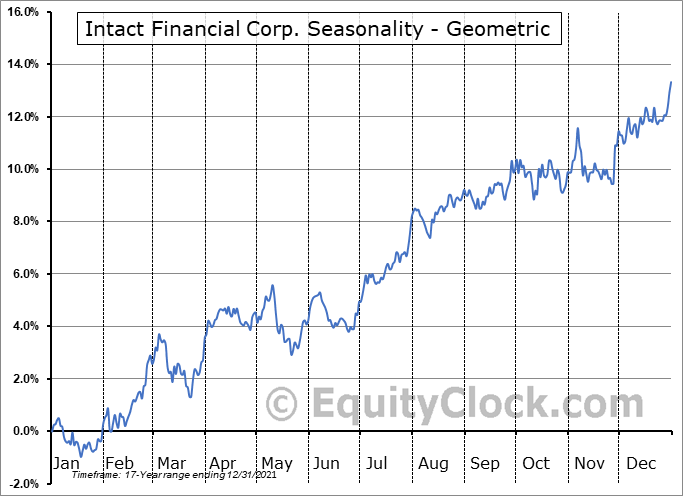 Intact Financial Corp. (TSE:IFC.TO) Seasonality