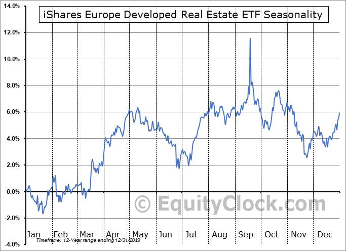 iShares Europe Developed Real Estate ETF (NASD:IFEU) Seasonality