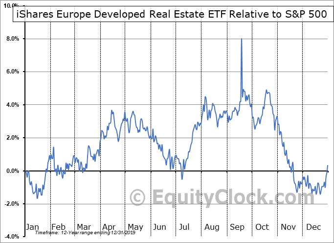 IFEU Relative to the S&P 500