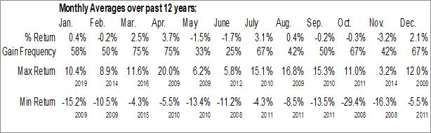 Monthly Seasonal iShares Europe Developed Real Estate ETF (NASD:IFEU)
