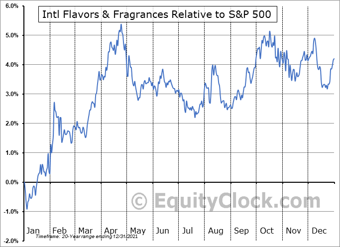 IFF Relative to the S&P 500