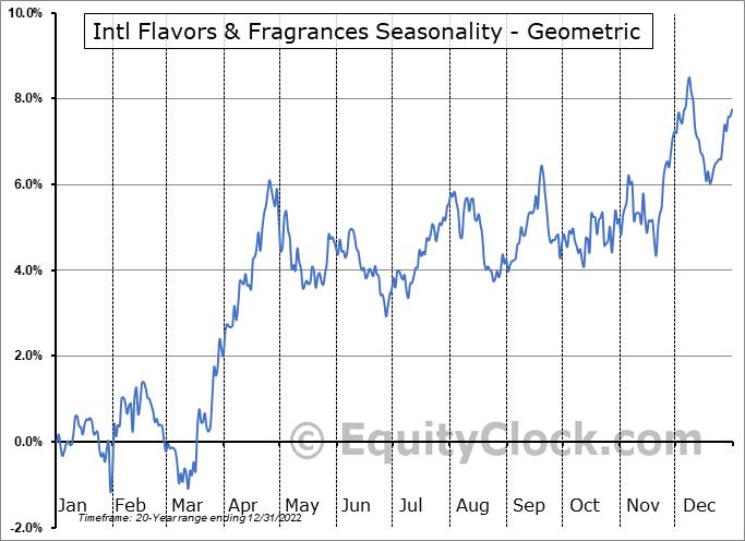 Intl Flavors & Fragrances (NYSE:IFF) Seasonality