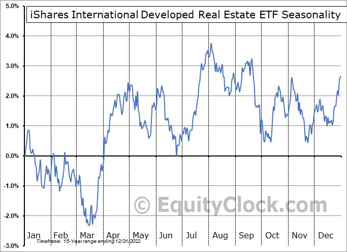 iShares International Developed Real Estate ETF (NASD:IFGL) Seasonality