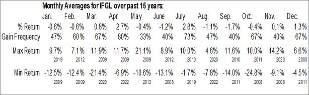 Monthly Seasonal iShares International Developed Real Estate ETF (NASD:IFGL)