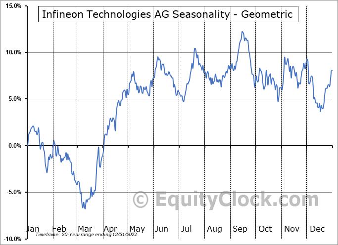 Infineon Technologies AG (OTCMKT:IFNNY) Seasonality