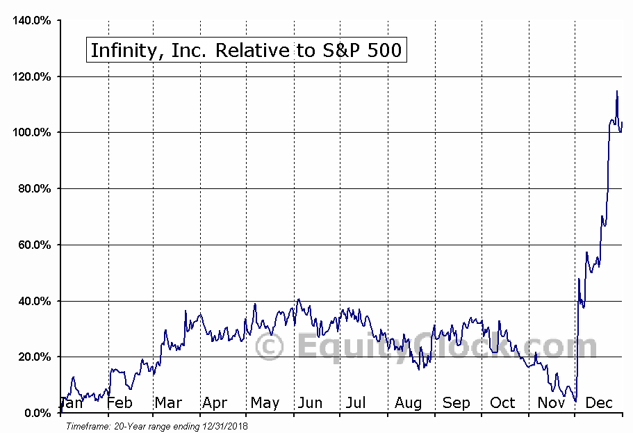 IFNY Relative to the S&P 500